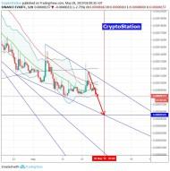 Everex/Bitcoin (28 May) #EVX $EVX #BTC $BTC