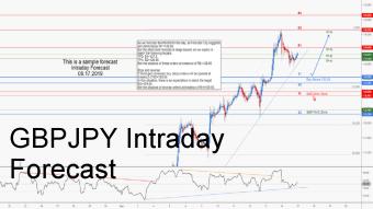 GBPJPY Intraday Forecast
