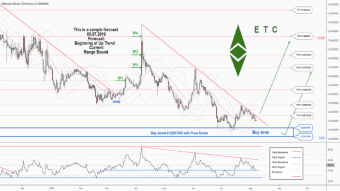 There is a trading opportunity to buy in ETCETH