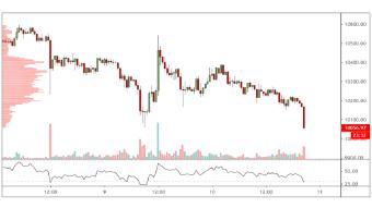 Cryptocurrencies price prediction: Bitcoin, Ethereum Classic, Litecoin