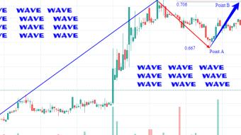 Wave future price prediction based on its liquidity