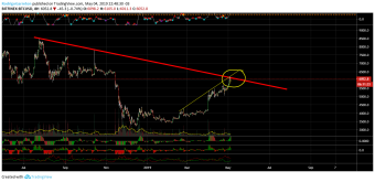 Bitcoin in a zone of convergence of two resistors
