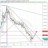 TRON/Bitcoin (21 May) #TRX $TRX #BTC $BTC