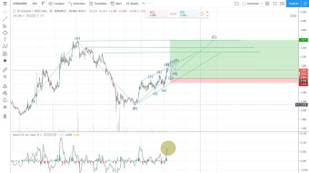 ATOM/USDC Binance (Heikin Ashi)- Leading diagonal - Bearish Bullish Scenario