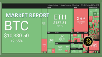 The Crypto Market Report To Have An Excellent Week's Start