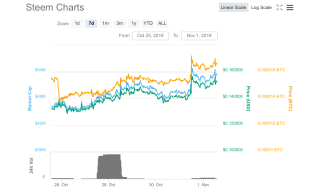 Steem moving up quickly on big Volume