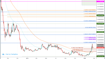 Siacoin (SIA) Price Prediction 2020 - $0.012 Possible?