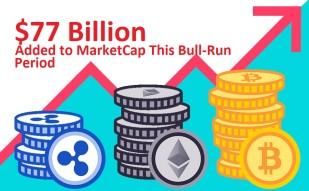$77 Billion Added To Cryptocurrency Market Capitalization Within Seven Days During This Bull-Run Period