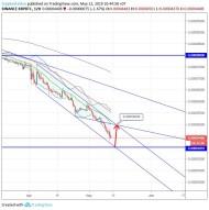 Ripple/Bitcoin (12 May) #XRP $XRP #BTC $BTC