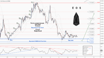 There is a possibility for the beginning of an uptrend in EOSETH