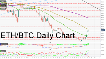 Top 3 price prediction Bitcoin, Ripple, Ethereum: Ethereum points to the Moon as Bitcoin takes a break