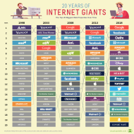 Top 20 Internet Giants That Rule the Web (1998 - 2018 )