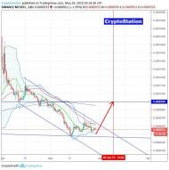 Metal/Bitcoin (29 May) #MTL $MTL #BTC $BTC
