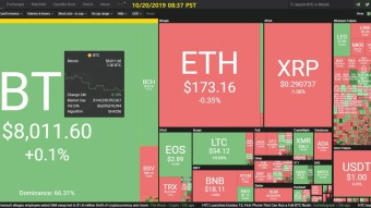 Curate Bitcoin 10/20/2019 by dobobs