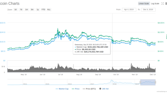 """4Q Holiday Dip Bottom for BTC @ approx. 7K? Volume Says """"Yes"""", Good time to buy...Here is why"""