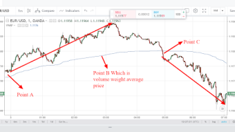 Volume Weight Average Price(VWAP):How to analyze the direction of the financial market using Volume weight average price