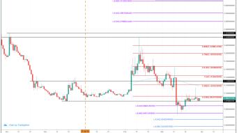 Blockstack (STX) Price Prediction 2020 - $0.35 Possible?