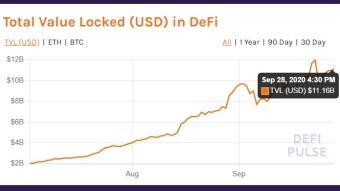 DeFi TVL Now Beyond $11B, Ethereum Crosses $350