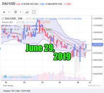 DAI exchange. Prices to USD, BTC, ETH: June 29, 2019, 13 h. UTC