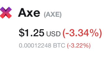 Today's And yesterday between AXE Price analysis