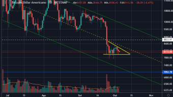 Bitcoin price analysis - when i should buy?