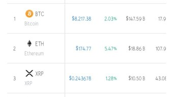 Market Recovery? Top Ten Coin Are Green Now (Morning,28/09/2019)