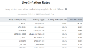 Altcoin inflation has been a major drag on prices!