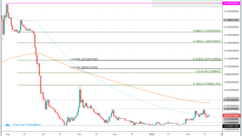 Lambda (LAMB) Price Prediction 2020 - $0.18 Possible?