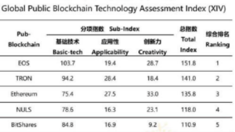 Chinese Govt rates Top 35 Crypto Projects: And the Winners Are?