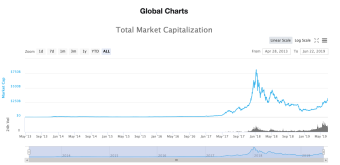 Crypto market cap reached 3 Billion