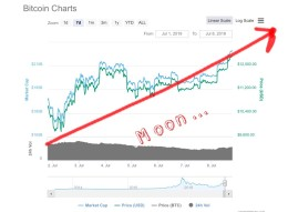 My in depth Bitcoin Chart Analysis for today....