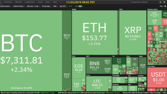 Curate Bitcoin 11/23/2019 by dobobs