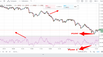 EUR/USD daily trading thought using RSI and moving average