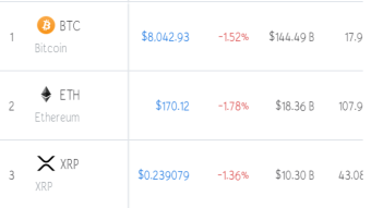 Today market(Night, 29/09/2019) is Red _ top 10 coins Condition