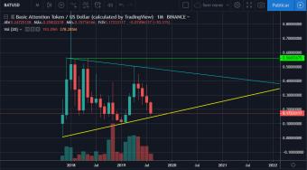 BAT price analysis - 08/21/2019