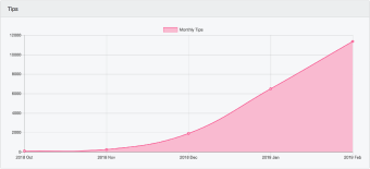 Publish0x Growth and User Stats Now LIVE!