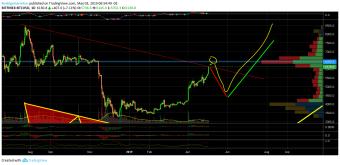 Bitcoin Analysis Update