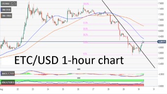 Ethereum Classic price analysis: ETC/USD breaks the downtrend with a 3.5% gain