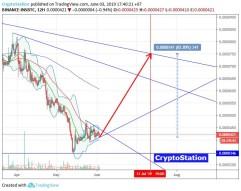 Insolar/Bitcoin (June 3) #INS $INS #BTC $BTC