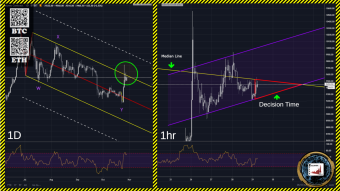Will we see a Big move on BTC?