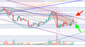 ETH breaking the lines again