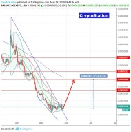 Polymath/Bitcoin (29 May) #POLY $POLY #BTC $BTC