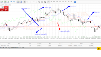 Ichimoku Kinko: How to use ichimoku Kinko indicator to trade the market