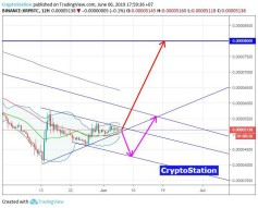 Ripple/Bitcoin (June 6) #XRP $XRP #BTC $BTC