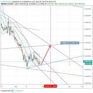 Icon/Bitcoin (29 May) #ICX $ICX #BTC $BTC
