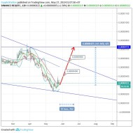 RequestNetwork/Bitcoin (27 May) #REQ $REQ #BTC $BTC