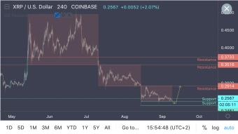 Ripple Losing Volatility, Major Move Coming!