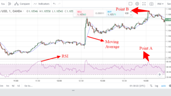 EUR/USD trading thought using RSI and moving average
