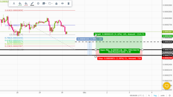 How to know what percentage to look for in daytrade/scalping