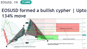EOS has formed bullish Cypher pattern and ready to hit $6.8  Up to 134% profit expected